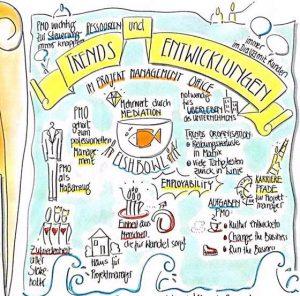 Auf dem Bild ist ein Chart zu sehen. Hier wurden die Trends und Entwicklungen eines Unternehmens visualisiert.