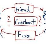 Raus aus dem Netz und rein ins Leben – so werden aus anonymen Social-Media-Kontakten wertvolle Businesspartner